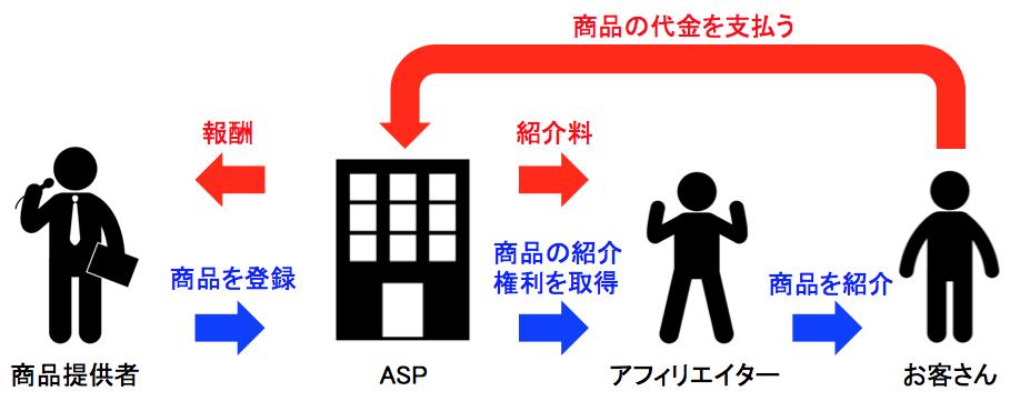 asp-first
