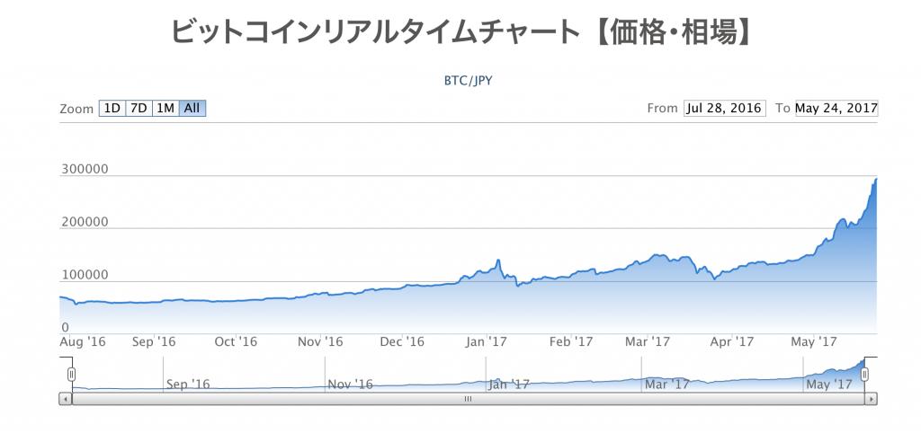 bitcoin-kasegu